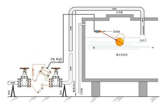 进口过滤活塞式遥控浮球阀图片